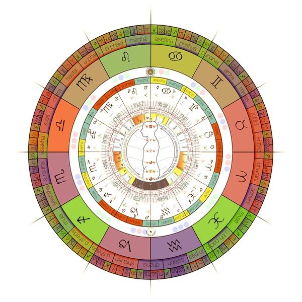 planche d'astrologie védique, le jyotish